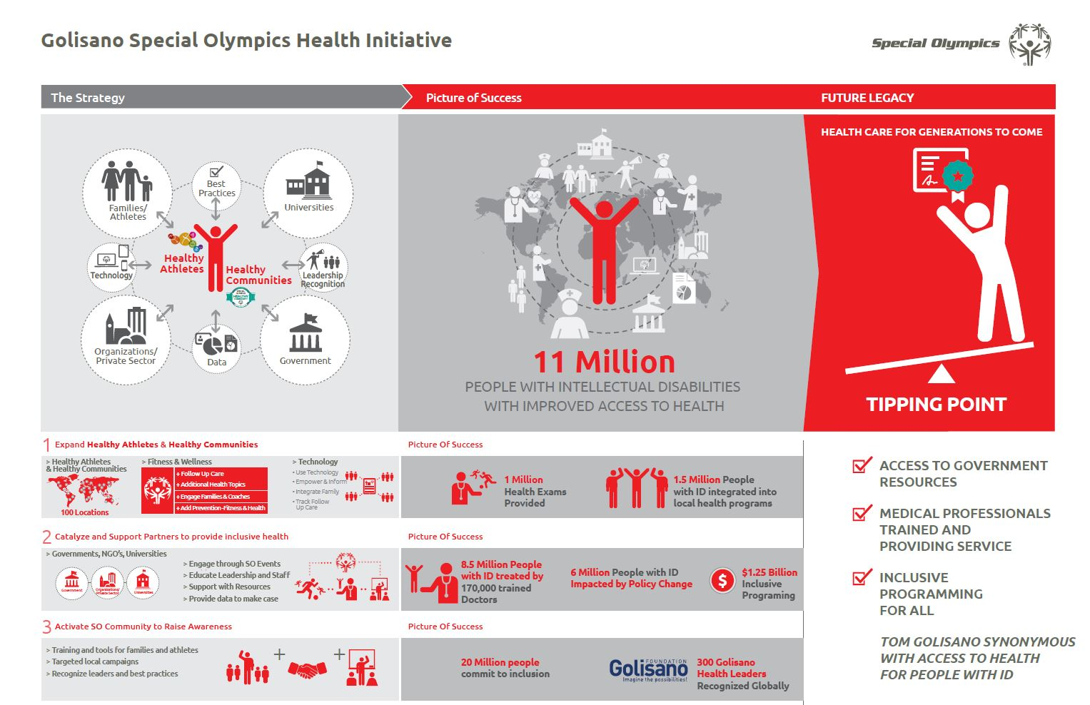 Special Olympics Catalog Of Health Resources